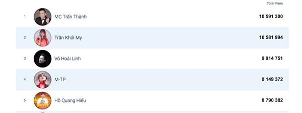 """Vượt mặt Khởi My, Hoài Linh, Trấn Thành hiện đang là nam nghệ sĩ có lượt thích và theo dõi """"khủng"""" nhất trong showbiz Việt. - Tin sao Viet - Tin tuc sao Viet - Scandal sao Viet - Tin tuc cua Sao - Tin cua Sao"""