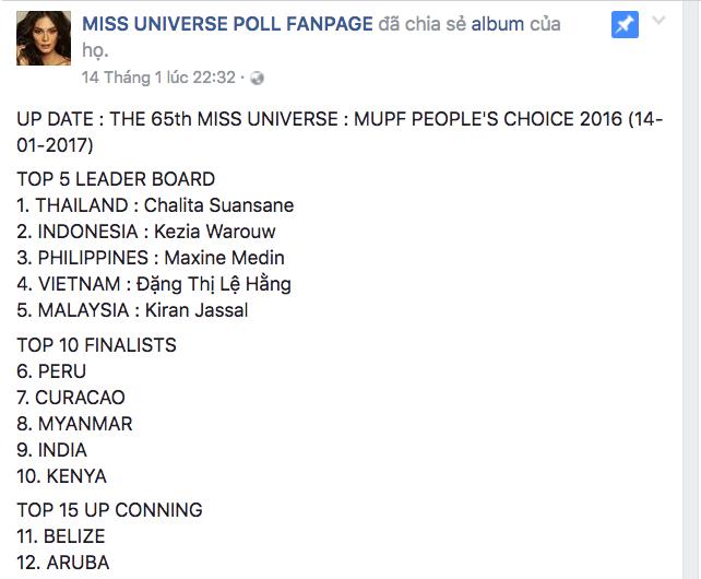 Bảng xếp hạng cho thấy tín hiệu đáng mừng của Lệ Hằng tại Miss Universe 2016.