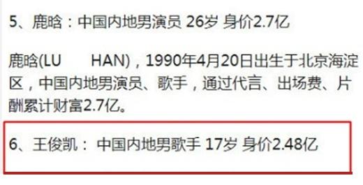 Vương Tuấn Khảiđứng vị trí thứ 6 trong bảng xếp hạng Top 10 9x giàu có nhất Trung Quốc năm 2016 khi sở hữu khối tài sản lên tới 248 triệu nhân dân tệ ( khoảng 815 tỉ VND).