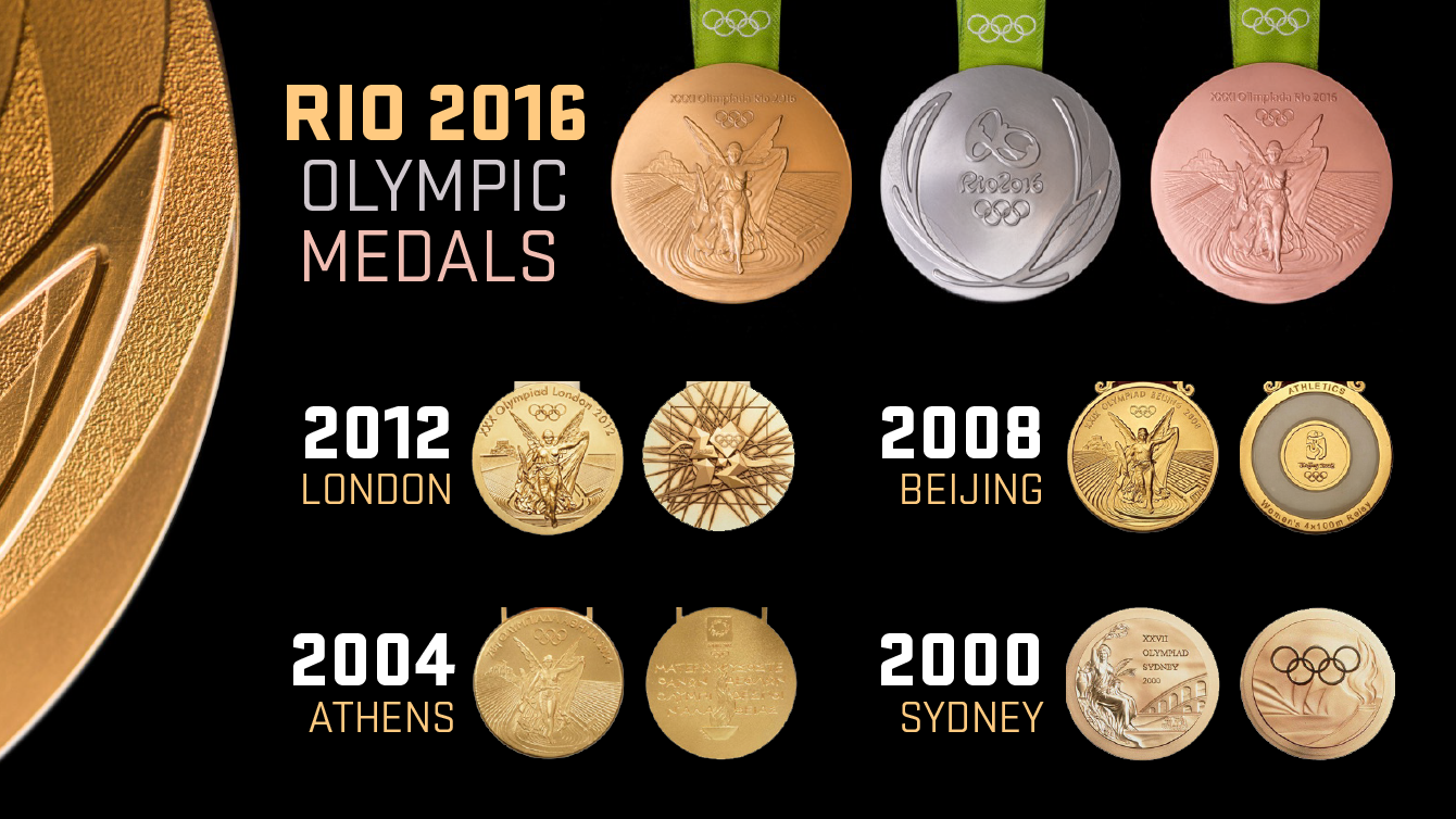 Những mẫu huy chương của các kì Olympic gần đây.