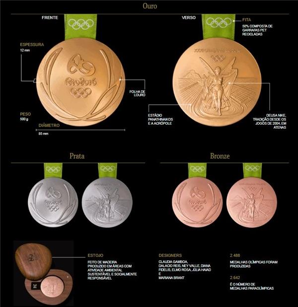 Chi tiết bộ huy chương Olympic Rio 2016.