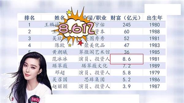Triệu Lệ Dĩnh lọt top 10 8x giàu nhất Trung Quốc cùng Phạm Băng Băng