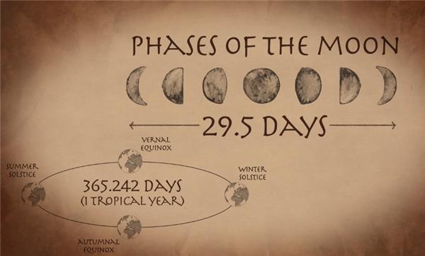 Bộ lịch hiện tại mà chúng ta đang dùng được dựa trên một bộ lịch rối rắm có từ thời xa xưa của người La Mã cổ đại, được tính dựa trên các chu kỳ của mặt trăng.