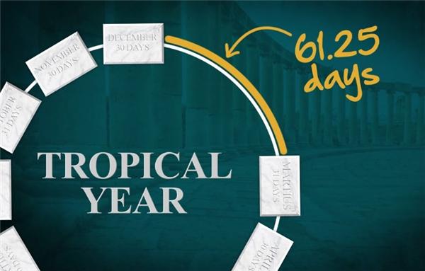 Người La Mã chỉ đơn giản là nằm rung đùi chờ cho 61 ngày đó trôi qua để bắt đầu một năm tiếp theo vào đêm trăng tròn trước điểm xuân phân.