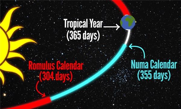 Thế nhưng mọi rắc rối chưa thể dừng lại ở đó. Bộ lịch 355 ngày này không hòa hợp với quy luật của vũ trụ, tức nó không bao phủ toàn bộ thời gian Trái Đất quay hết một vòng quanh mặt trời, tức 365 ngày. Có nghĩa một bộ lịch đầy đủ phải có 365 ngày, nếu không tháng và mùa sẽ bị lệch nhau và trời đất cùng tất cả mọi thứ khác sẽ bị rối tung hết cả lên.