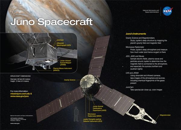 Tàu không gian Juno thực hiện nhiệm vụ thăm dò Sao Mộc của NASA có tổng chi phí ước tính lên tới1,1 tỉ USD.