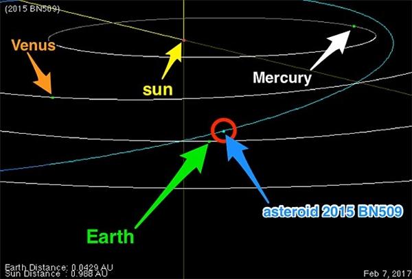 Khoảng cách giữa 2015 BN509 với Trái Đất.