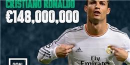 Ronaldo dẫn đầu Top 10 cầu thủ giàu nhất thế giới