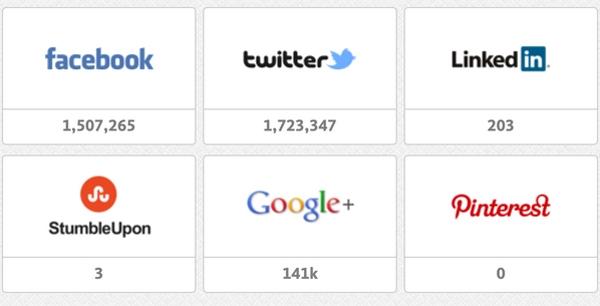 Số lượt chia sẻ kêu gọi bình chọn của fanSNSDtrên các trang mạng xã hội.