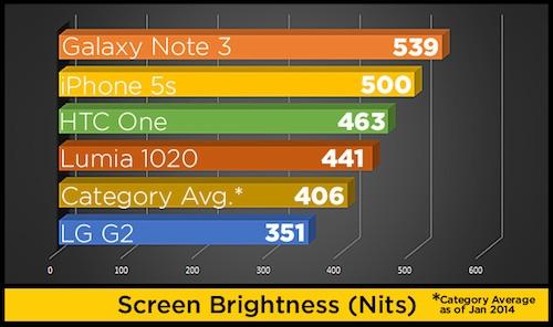 So sánh độ sáng màn hình.