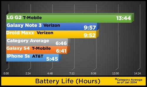 So sánh thời lượng pin.