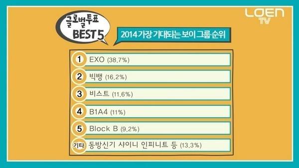 Với số phiếu bầu chiếm đa số, EXO chễm chệ tại vị trí số 1.