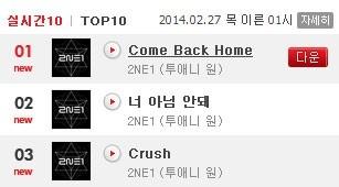 """Come Back Home của 2NE1 """"càn quét"""" tất cả các bảng xếp hạng lớn nhỏ của Hàn Quốc"""