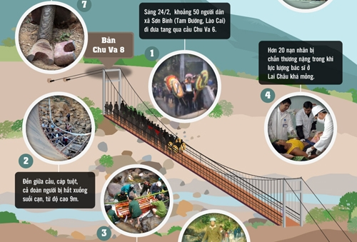 Trụ cầu Chu Va được xây bằng gạch ống
