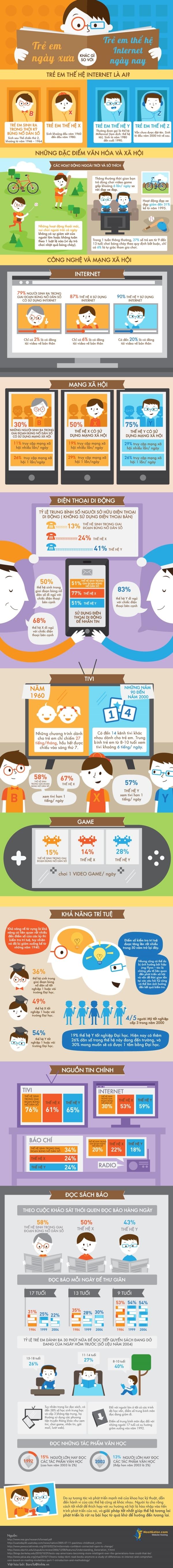 [Infographic] Trẻ em ngày xưa và trẻ em thế hệ internet