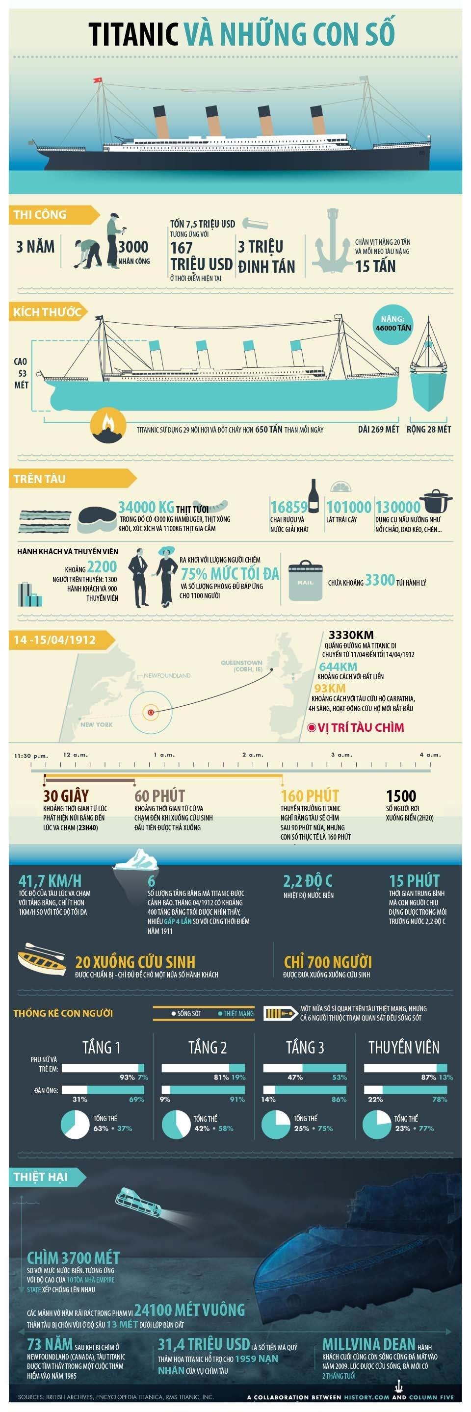 [Infographic] Những con số ấn tượng về tàu Titanic