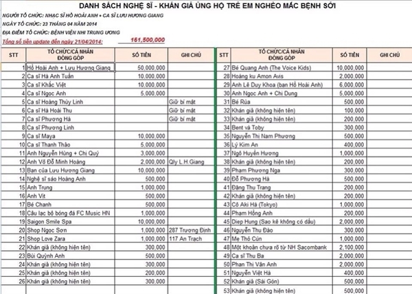 Danh sách và số tiền quyền góp. - Tin sao Viet - Tin tuc sao Viet - Scandal sao Viet - Tin tuc cua Sao - Tin cua Sao