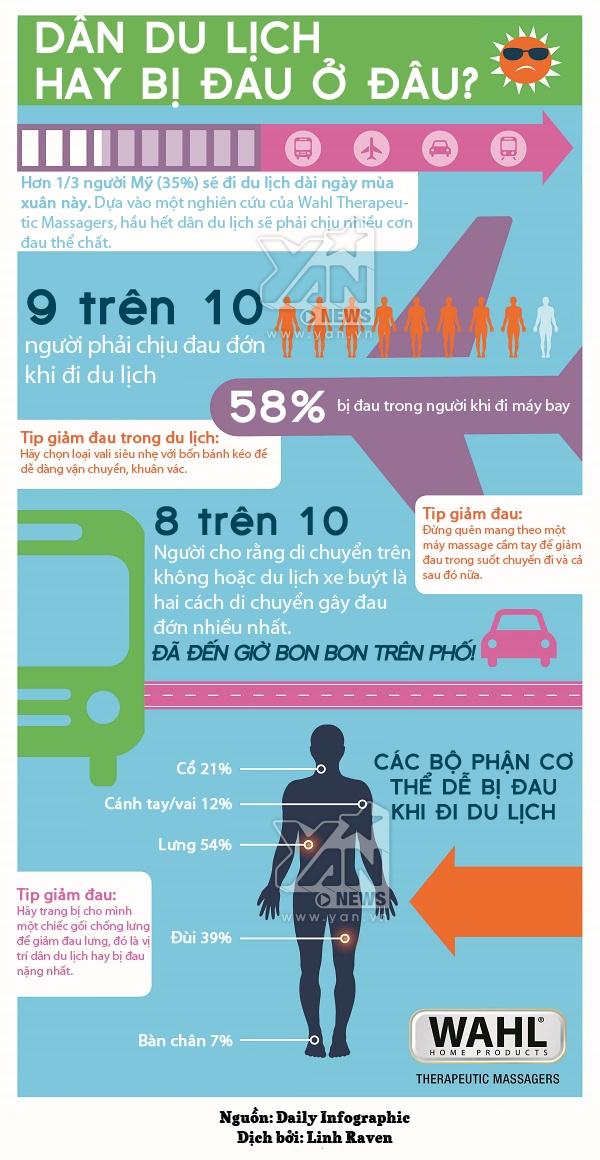 [Infographic] Các tip giảm đau cơ thể khi đi du lịch hiệu quả