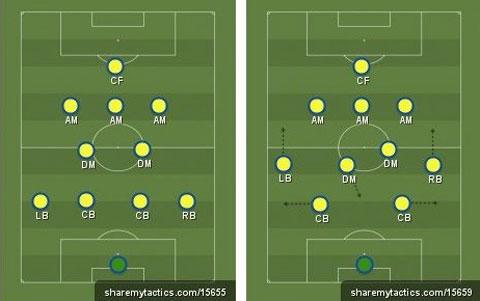 Sơ đồ 4-2-3-1 bình thường (trái) và ưu tiên cầu thủ bám biên tấn công (phải)