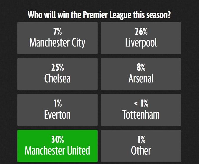 Thật bất ngờ là Man United lại được đánh giá cao đến vậy