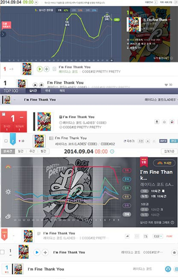 Ca khúc I'm Fine Thank You đã đứng đầu tất cả các bảng xếp hạng trong tối hôm qua 3/9