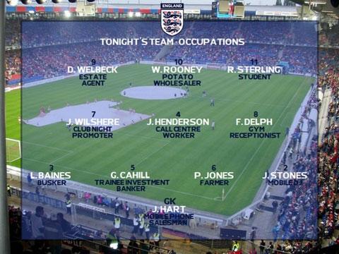 Ngành nghề của các cầu thủ Anh nếu không thi đấu chuyên nghiệp