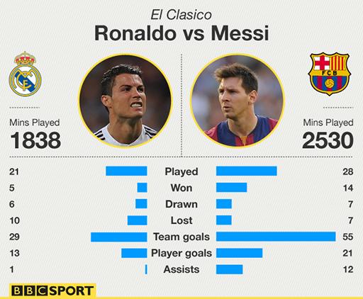 Thống kê thành tích của Messi và Ronaldo qua các trận siêu kinh điển