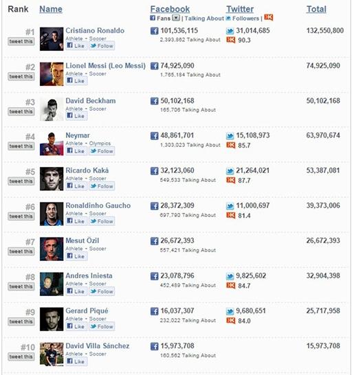 Top 10 sao bóng đá được yêu thích nhất trên mạng xã hội .
