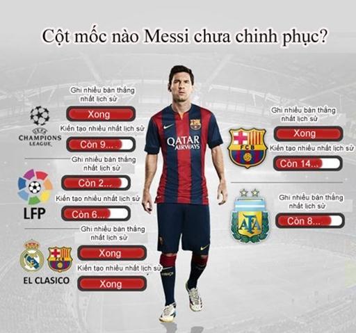 Những cột mốc mà 'nhà chinh phục' Messi đang hướng đến