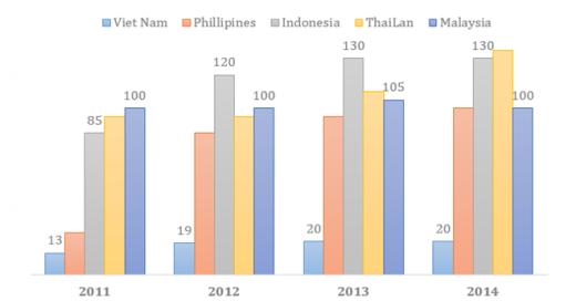 So với các quốc gia Đông Nam Á, số lượng triệu phú USD và giá trị tài sản của Việt Nam khá khiêm tốn.