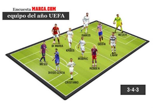 Real áp đảo trong danh sách bình chọn của độc giả tờ Marca