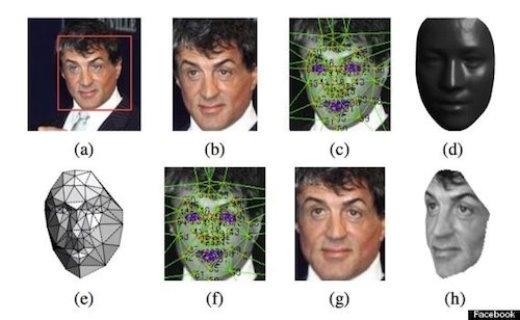 Facebook hiện có thể nhận diện khuôn mặt chính xác tới 97%.