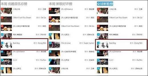 Tại trang chia sẻ video Youku – được ví như Youtube của Trung Quốc, 'Bad Boy' xếp thứ 5 trong top 10 với gần 400.000 lượt xem, trên trang blog chuyên về nhạc châu Á ở Tây Ban Nha, Bad Boy cũng lọt top 10 BXH hàng ngày. - Tin sao Viet - Tin tuc sao Viet - Scandal sao Viet - Tin tuc cua Sao - Tin cua Sao
