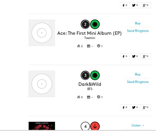 Album Dark & Wild xếp thứ 3 trong bảng xếp hạng âm nhạc Billboard thế giới. - Tin sao Viet - Tin tuc sao Viet - Scandal sao Viet - Tin tuc cua Sao - Tin cua Sao