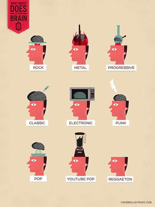 Đây là những gì mà âm nhạc có thể 'gây ảnh hưởng' tới bộ não của bạn