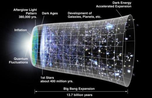 Hình ảnh về sự giãn ra của vũ trụ, trong đó vũ trụ (bao gồm các phần giả định không quan sát được) được biểu thị theo từng giai đoạn bằng phần hình tròn. Ở bên trái, giãn nở mạnh (không theo tỉ lệ) xảy ra ở giai đoạn lạm phát (Inflation) và ở trung tâm giai đoạn giãn nở tăng tốc (Accelerated expansion).