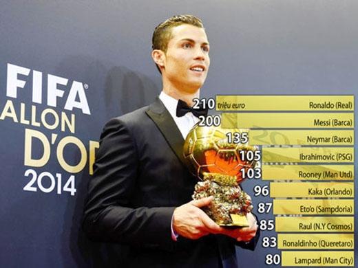 Danh sách 10 danh thủ giàu nhất mà Goal.com vừa công bố