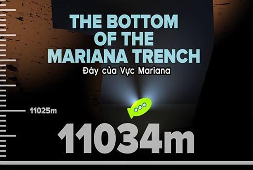 Đây là độ sâu của đáy vực Mariana