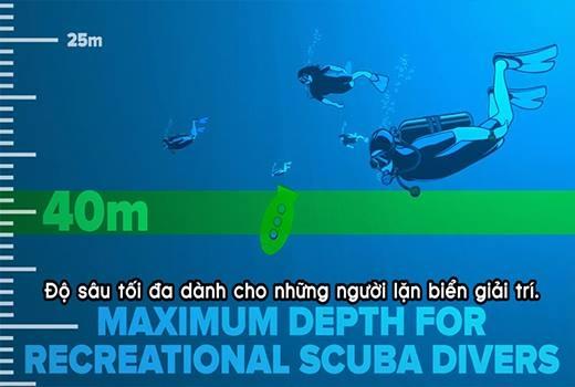 Những người lặn biển giải trí chỉ có thể lặn tối đa 40 mét