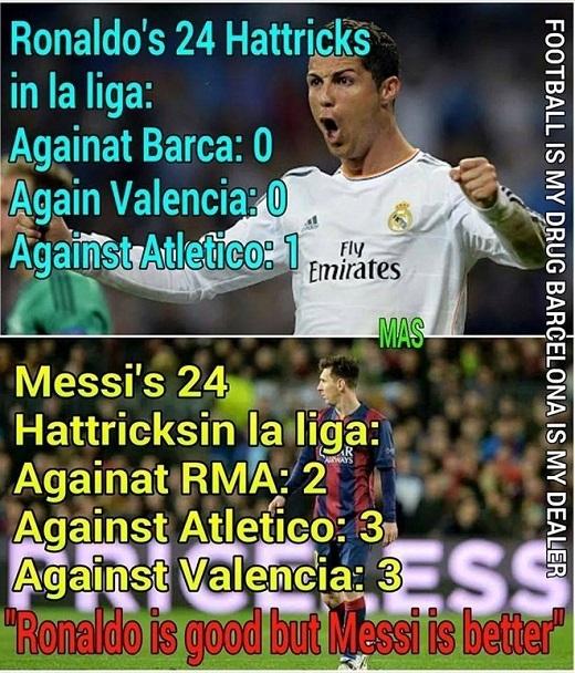 Ronaldo quân bình thành tích lập hat-trick của Messi tại La Liga với 24 lần. Tuy nhiên, CR7 mới lập 1 hat-trick vào lưới 3 đối thủ mạnh nhất, trong khi Messi có 8 lần tạo ra thành tích này.