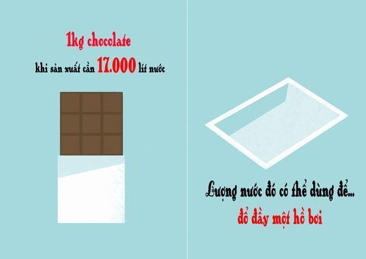 Để sản xuất được một thanh chocolate, con người phải dùng đến 1 lượng nước bằng cả hồ bơi...