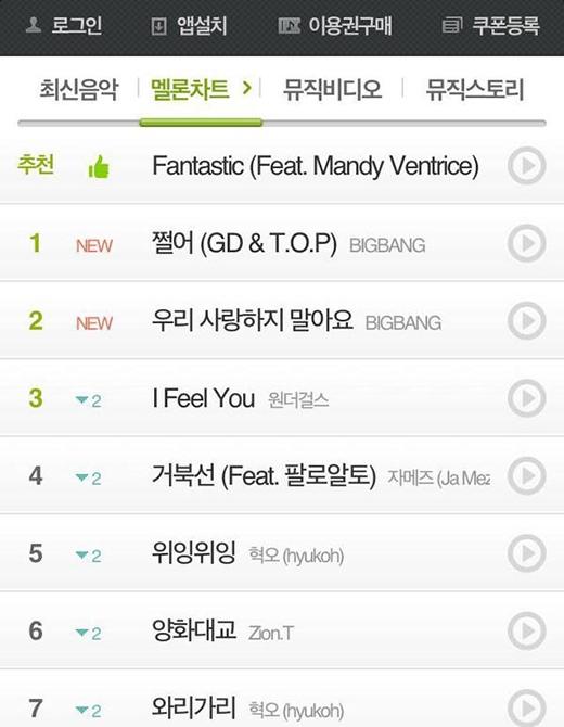 Hai ca khúc mới của Big Bang 'càn quét' tất cả các bảng xếp hạng.
