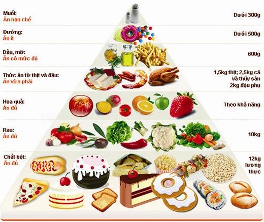 Kiểm soát khẩu phần ăn.Sẽ giúp bạn ăn đúng lượng calo cho phép nhằm cung cấp đủ năng lượng cho các hoạt động của cơ thể và đây là một yếu tố quan trọng để giảm cân.
