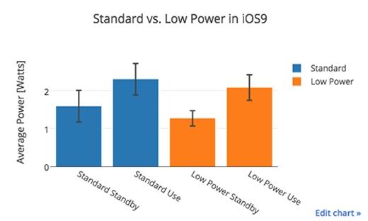 Cách bật chế độ tiết kiệm pin trên iOS 9.