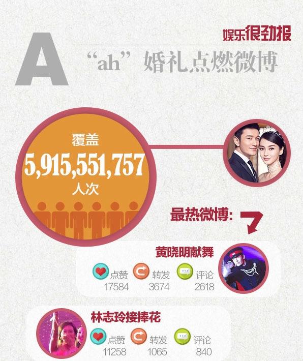 Có gần 6 tỉ lượt người theo dõi hôn lễ thế kỉ của cặp đôi trên Weibo.