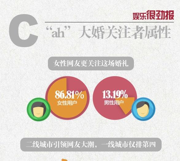 Đa số nữ giới đều theo dõi hôn lễ của Huỳnh Hiểu Minh và AngelaBaby.