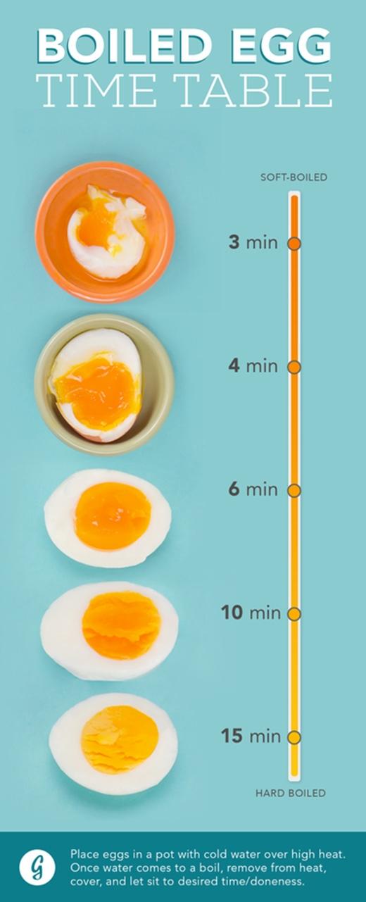Thời gian biểu giúp bạn luộc trứng đúng ý (Ảnh: Internet)