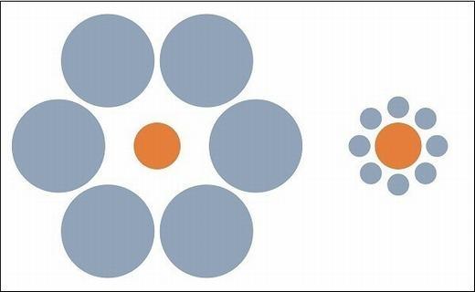 Bạn thấy 2 hình tròn màu cam bằng nhau hay hình bên phải to hơn? Nếu câu trả lời là to hơn, chúc mừng bạn đã... nhầm và bị ảo giác Ebbinghausđánh lừa. Các nhà khoa học giải thích rằng chính não bộ chúng ta có xu hướng đối chiếu kích thước vật thể xung quanh. Do đó, nếu xung quanh nhỏ hơn, ta thấy vật thể ở giữa lớn hơn và ngược lại. (Ảnh: Internet)