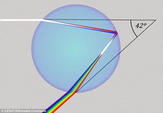 Ảnh minh họa hiện tượng cầu vồng hay khúc xạ ánh sáng. (Nguồn: Daily Mail)