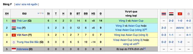 Thứ tự xếp hạng tại bảng F trước trận đấu cuối cùng giữa Iraq vs ĐT Việt Nam.